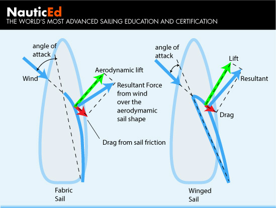 Winged Sail Wind Force Vector Diagrams