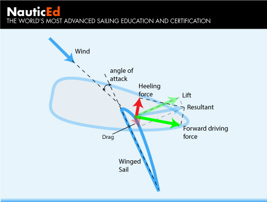 Winged sail wind force vector diagrams publicscrutiny Choice Image