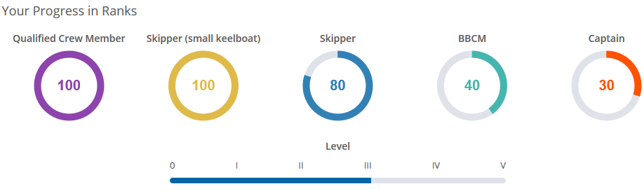 Sailing certification progress bar