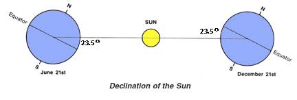 sun and earth declination
